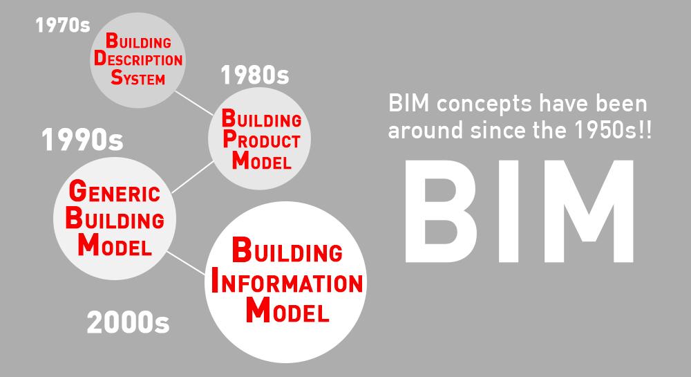 BIM-evolution