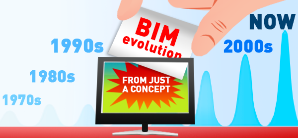 History of BIM