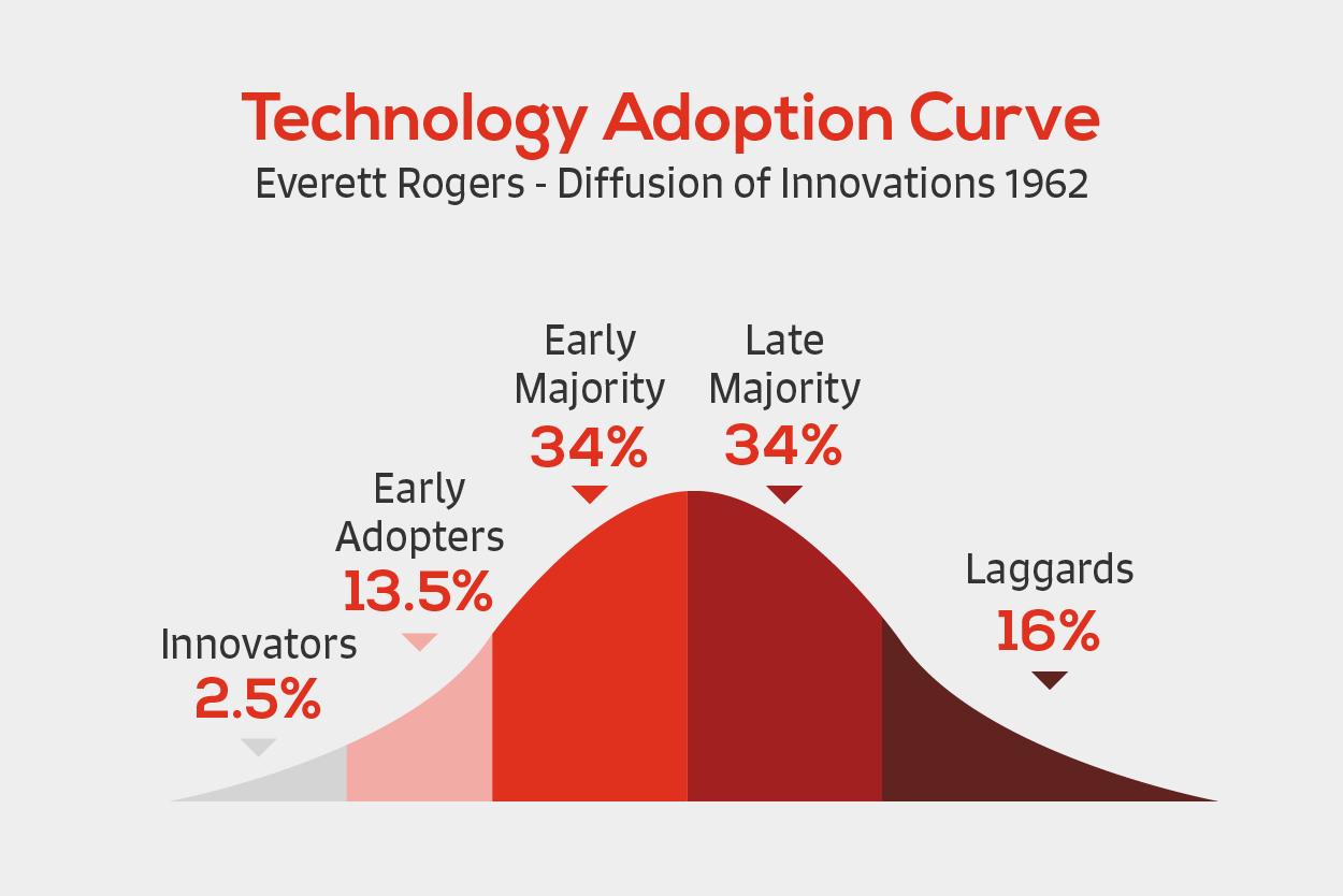 Technology Adoption Curve